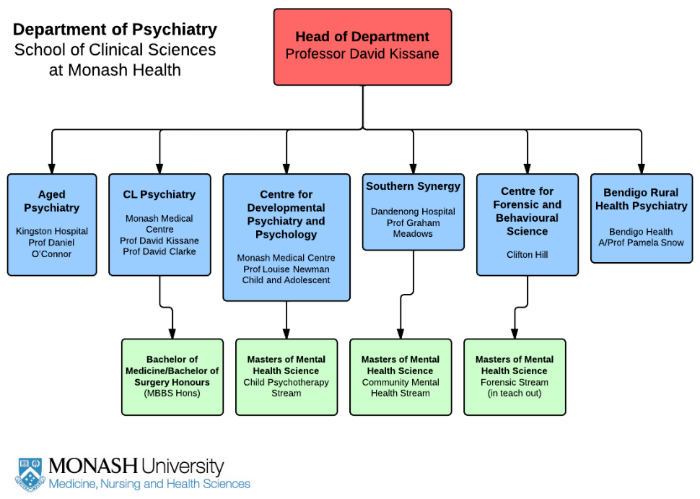 psychiatry research clinical management current trials adult studies